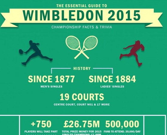 Wimbledon Essential Guide 2015