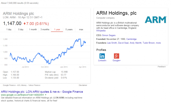 Arm shares have increased over the last year